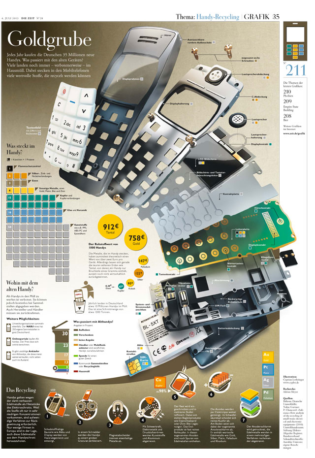 Infografik Handy Recycling